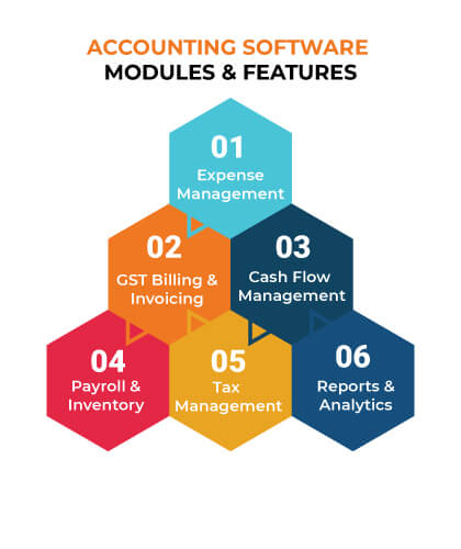 Accounting Software Modules and Features