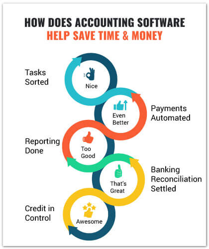 How Does Accounting Software Help Save Time