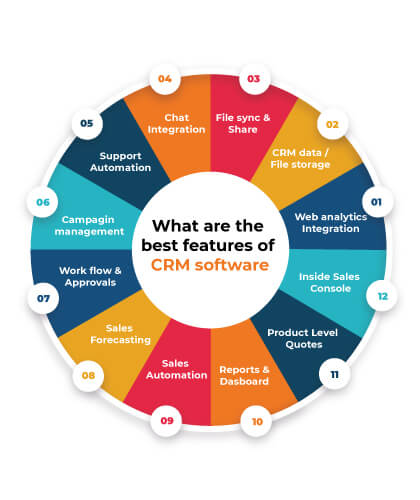 best features of CRM software