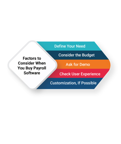 Factors to Consider When You Buy Payroll Software