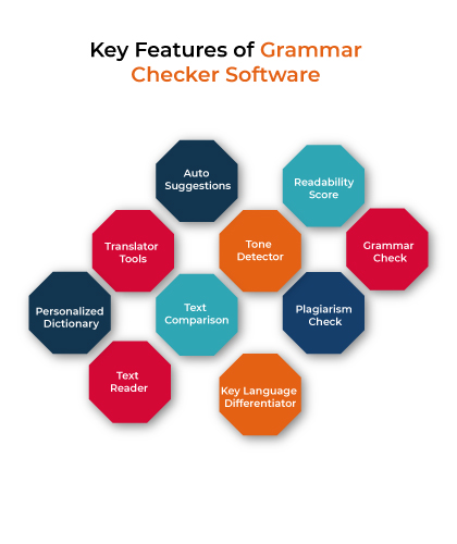 Key Features of Grammar Checker Software
