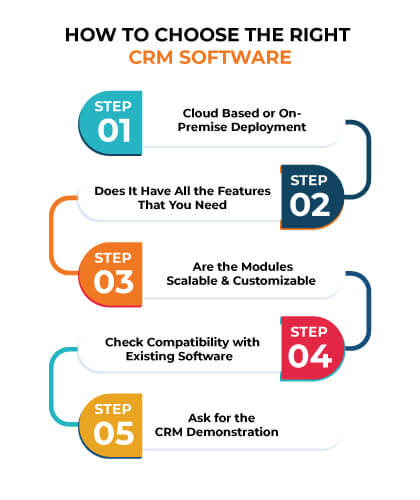 How To Choose The Right CRM software