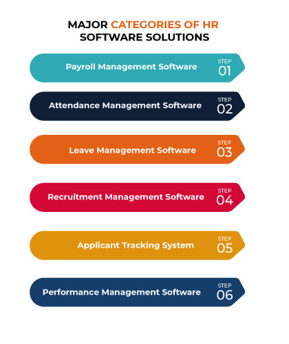HR Software Categories